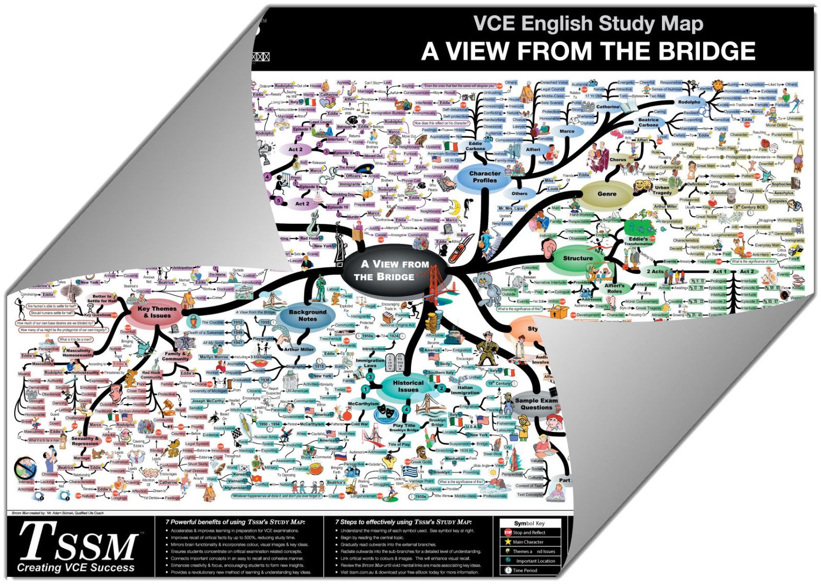 VCE A View from the Bridge - Study Map